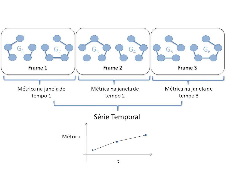 Frame 1 G1G1 G2G2 G3G3 G4G4 G5G5 G6G6 Frame 2 Frame 3 Métrica na janela de tempo 1 Série Temporal t Métrica Métrica na janela de tempo 2 Métrica na ja