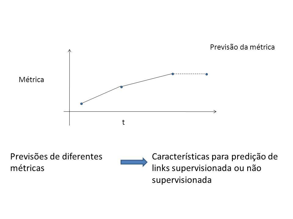 t Métrica Previsão da métrica Previsões de diferentes métricas Características para predição de links supervisionada ou não supervisionada