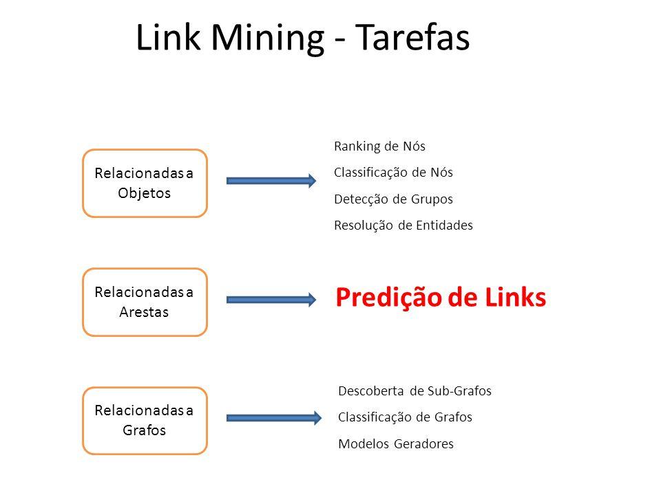 Link Mining - Tarefas Relacionadas a Objetos Relacionadas a Arestas Relacionadas a Grafos Ranking de Nós Classificação de Nós Detecção de Grupos Resol