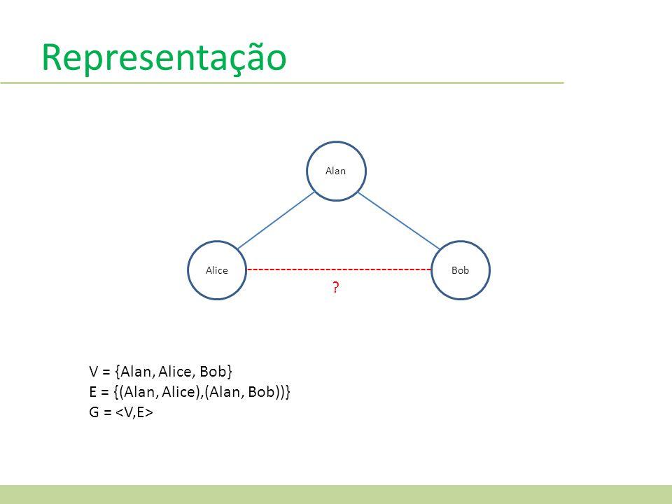 Representação Alan AliceBob ? V = {Alan, Alice, Bob} E = {(Alan, Alice),(Alan, Bob))} G =