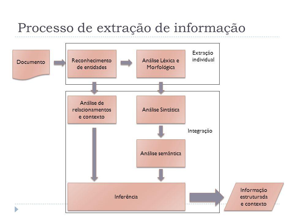 Documento Reconhecimento de entidades Análise Léxica e Morfológica Análise Sintática Análise de relacionamentos e contexto Análise semântica Inferênci