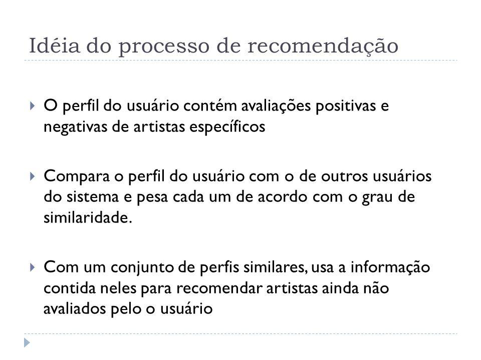Idéia do processo de recomendação O perfil do usuário contém avaliações positivas e negativas de artistas específicos Compara o perfil do usuário com o de outros usuários do sistema e pesa cada um de acordo com o grau de similaridade.