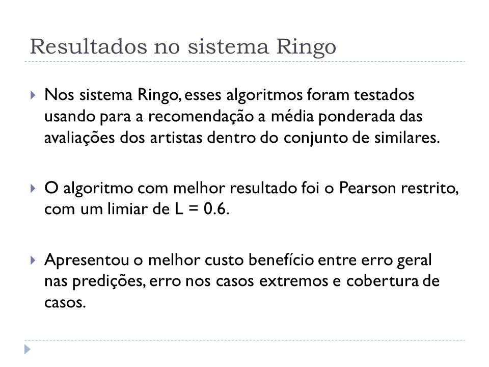 Resultados no sistema Ringo Nos sistema Ringo, esses algoritmos foram testados usando para a recomendação a média ponderada das avaliações dos artistas dentro do conjunto de similares.