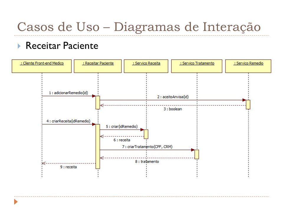 Casos de Uso – Diagramas de Interação Receitar Paciente