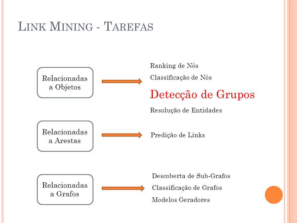 L INK M INING - T AREFAS Relacionadas a Objetos Relacionadas a Arestas Relacionadas a Grafos Ranking de Nós Classificação de Nós Detecção de Grupos Re