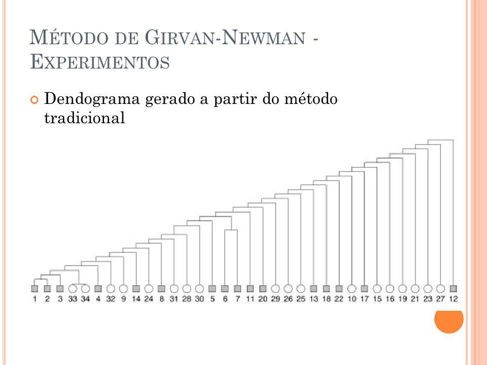 M ÉTODO DE G IRVAN -N EWMAN - E XPERIMENTOS Dendograma gerado a partir do método tradicional