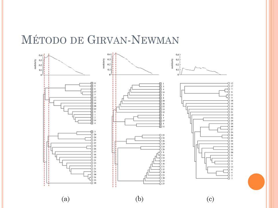 (a)(c)(b) M ÉTODO DE G IRVAN -N EWMAN