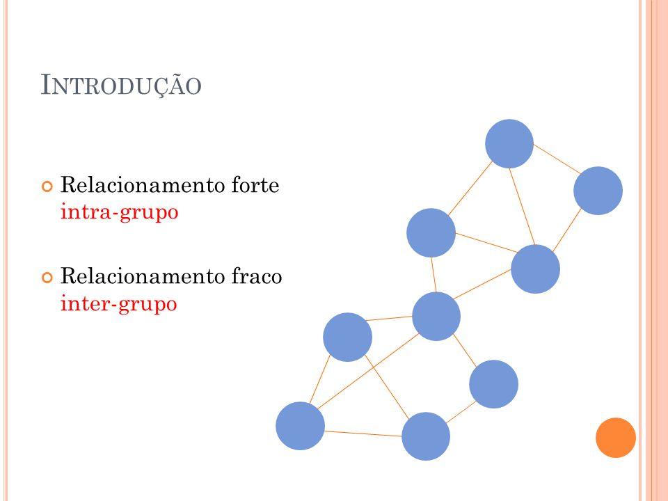 I NTRODUÇÃO Relacionamento forte intra-grupo Relacionamento fraco inter-grupo