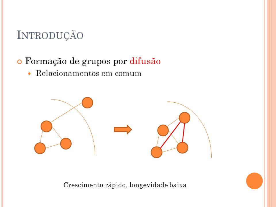 I NTRODUÇÃO Formação de grupos por difusão Relacionamentos em comum Crescimento rápido, longevidade baixa