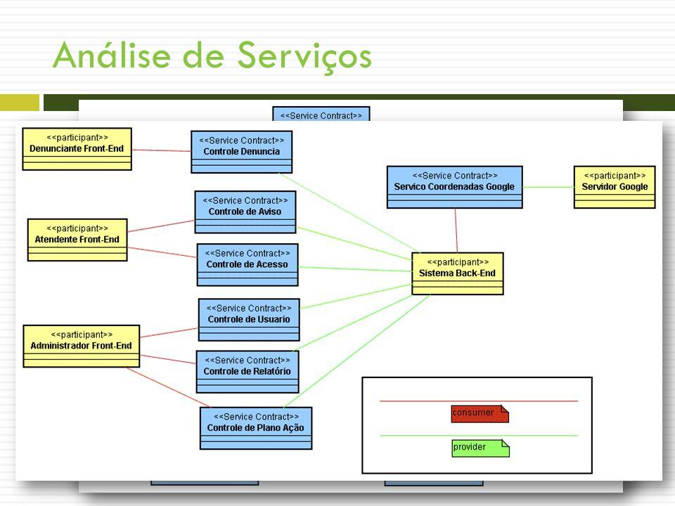 Análise de Serviços Construir Arquitetura de Serviços Identificar participantes (consumidores e fornecedores) atores e sistema Identificar serviços de contrato pacotes, caso de uso e fronteira