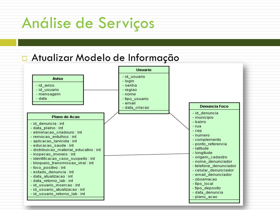 Análise de Serviços Atualizar Modelo de Informação