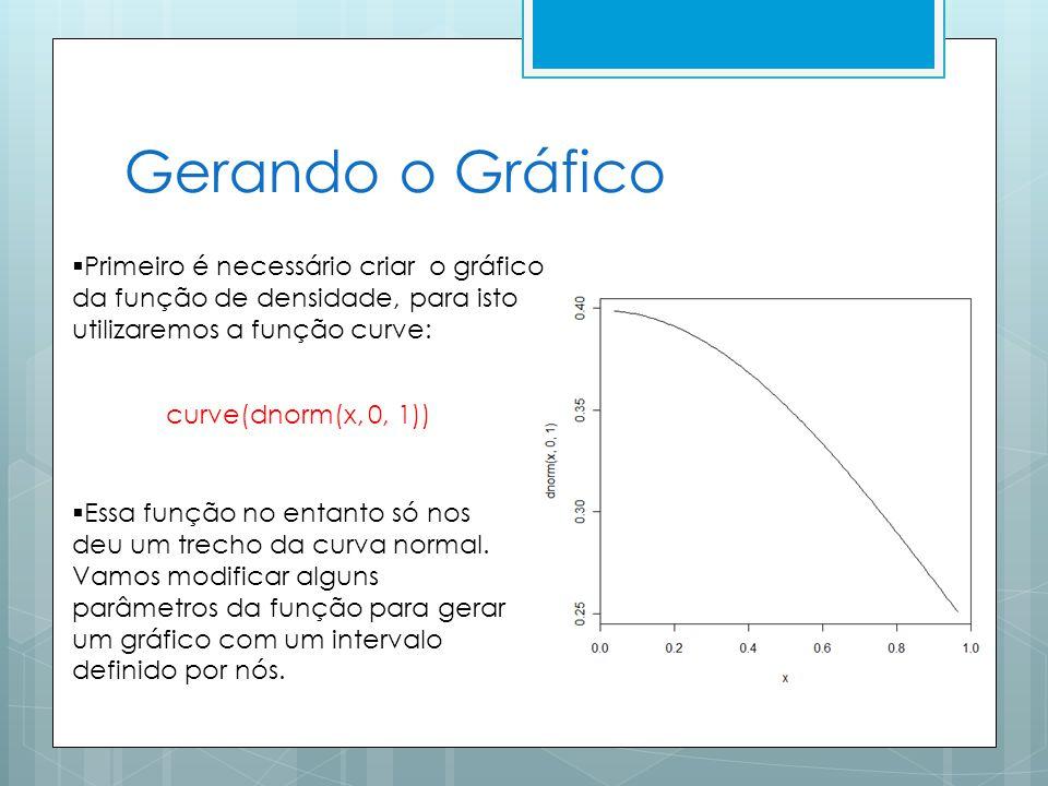 Gerando o Gráfico Primeiro é necessário criar o gráfico da função de densidade, para isto utilizaremos a função curve: curve(dnorm(x, 0, 1)) Essa função no entanto só nos deu um trecho da curva normal.