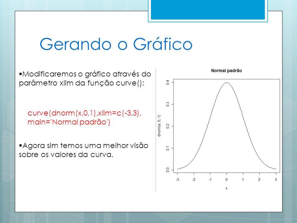 Gerando o Gráfico Modificaremos o gráfico através do parâmetro xlim da função curve(): curve(dnorm(x,0,1),xlim=c(-3,3), main= Normal padrão ) Agora sim temos uma melhor visão sobre os valores da curva.