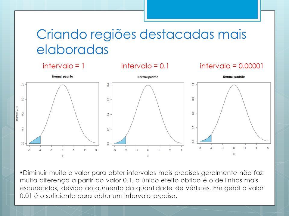 Criando regiões destacadas mais elaboradas intervalo = 1 intervalo = 0.1 intervalo = 0.00001 Diminuir muito o valor para obter intervalos mais precisos geralmente não faz muita diferença a partir do valor 0.1, o único efeito obtido é o de linhas mais escurecidas, devido ao aumento da quantidade de vértices.