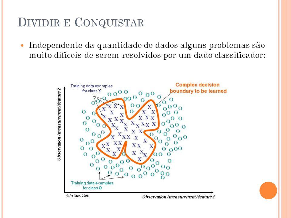 D IVIDIR E C ONQUISTAR Independente da quantidade de dados alguns problemas são muito difíceis de serem resolvidos por um dado classificador:
