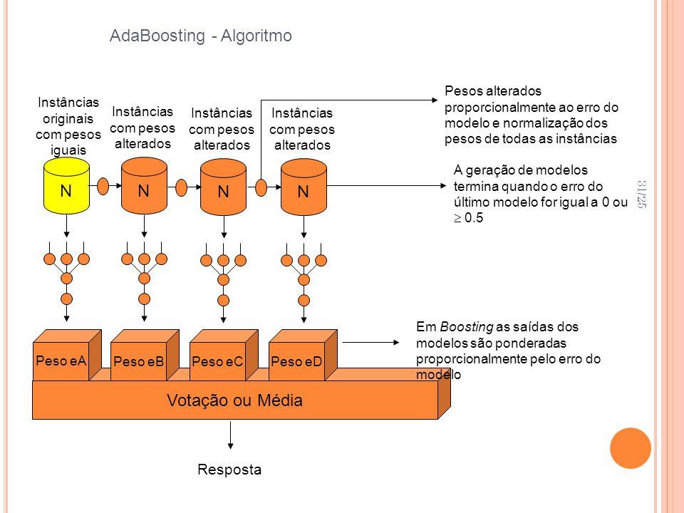 31/25 AdaBoosting - Algoritmo N Instâncias originais com pesos iguais N Instâncias com pesos alterados N A geração de modelos termina quando o erro do