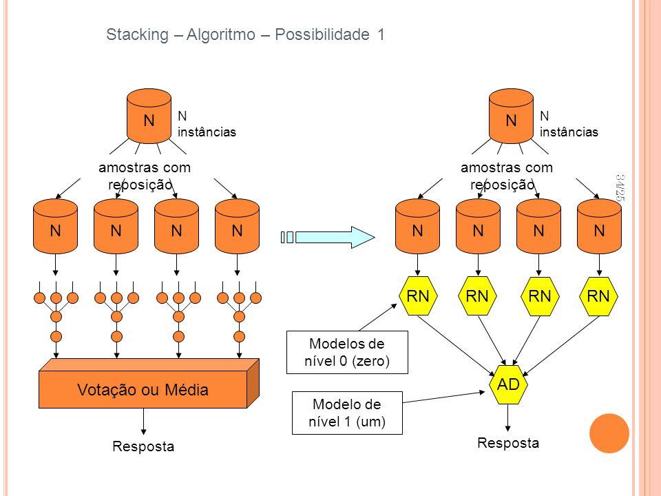 34/25 Stacking – Algoritmo – Possibilidade 1 Resposta NNNN N instâncias Votação ou Média amostras com reposição N Resposta NNNN N instâncias amostras com reposição N RN AD Modelos de nível 0 (zero) Modelo de nível 1 (um)