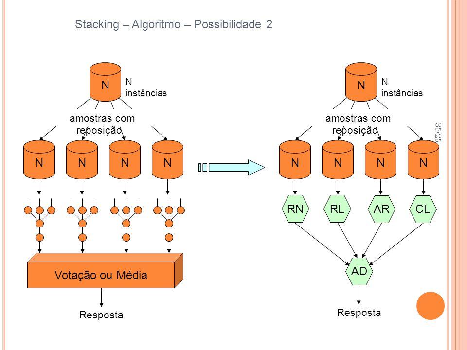 35/25 Stacking – Algoritmo – Possibilidade 2 Resposta NNNN N instâncias Votação ou Média amostras com reposição N Resposta NNNN N instâncias amostras com reposição N RNRL ARCL AD
