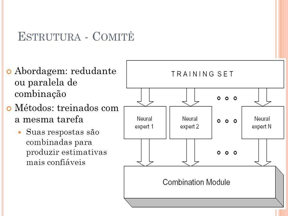 E STRUTURA - C OMITÊ Abordagem: redudante ou paralela de combinação Métodos: treinados com a mesma tarefa Suas respostas são combinadas para produzir estimativas mais confiáveis