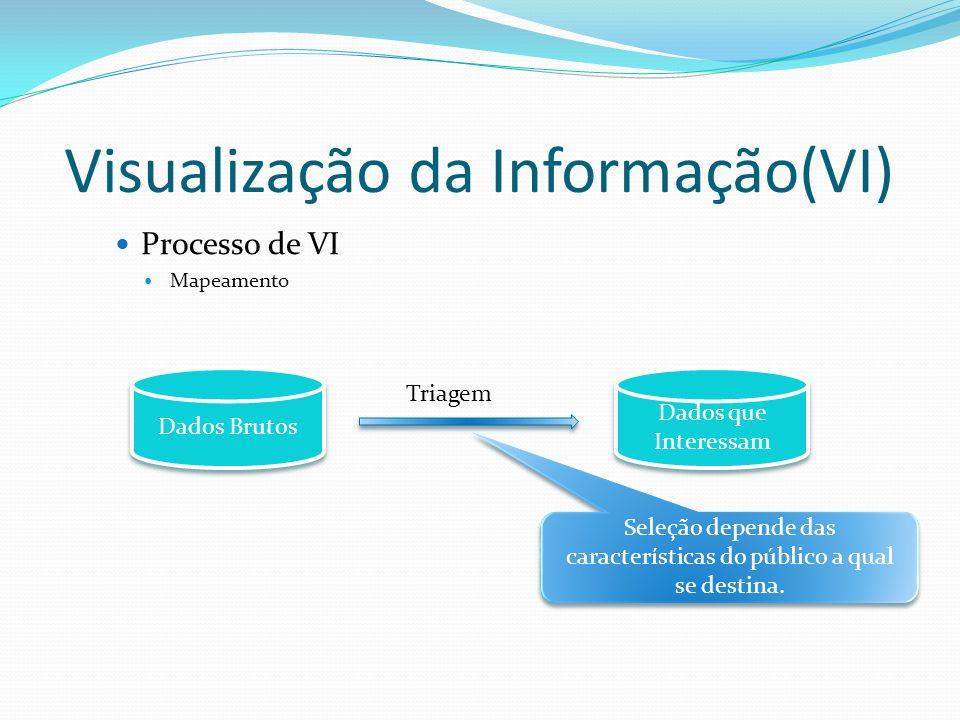 Visualização da Informação(VI) Processo de VI Mapeamento Dados Brutos Dados que Interessam Triagem Seleção depende das características do público a qual se destina.