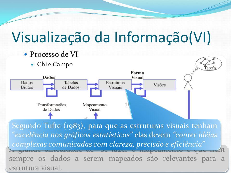 Visualização da Informação(VI) Processo de VI Chi e Campo A grande dificuldade de se fazer o mapeamento é que nem sempre os dados a serem mapeados são
