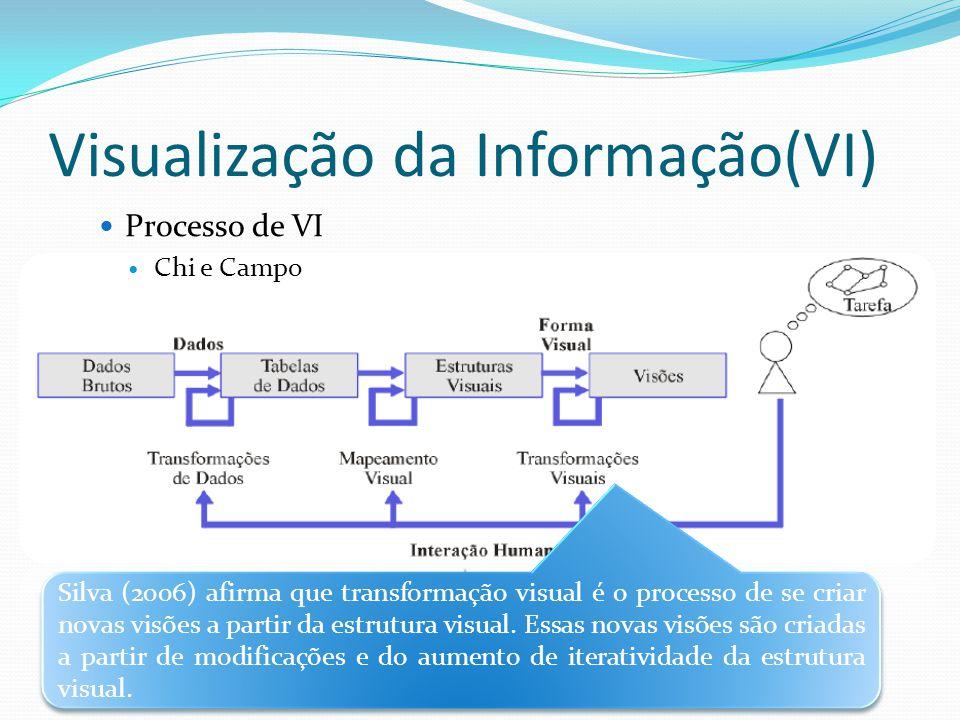 Visualização da Informação(VI) Processo de VI Chi e Campo Silva (2006) afirma que transformação visual é o processo de se criar novas visões a partir da estrutura visual.