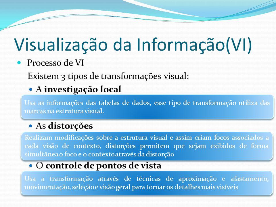 Processo de VI Existem 3 tipos de transformações visual: A investigação local As distorções O controle de pontos de vista Visualização da Informação(V
