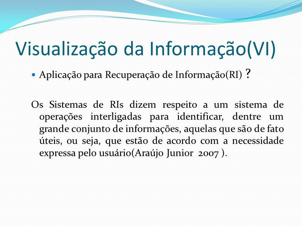 Visualização da Informação(VI) Aplicação para Recuperação de Informação(RI) ? Os Sistemas de RIs dizem respeito a um sistema de operações interligadas