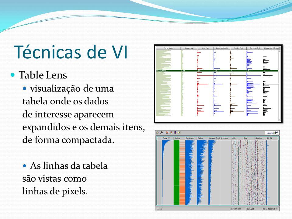 Técnicas de VI Table Lens visualização de uma tabela onde os dados de interesse aparecem expandidos e os demais itens, de forma compactada. As linhas