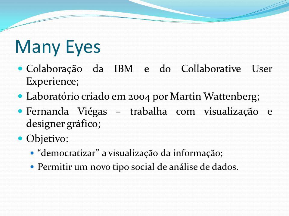 Many Eyes Colaboração da IBM e do Collaborative User Experience; Laboratório criado em 2004 por Martin Wattenberg; Fernanda Viégas – trabalha com visualização e designer gráfico; Objetivo: democratizar a visualização da informação; Permitir um novo tipo social de análise de dados.