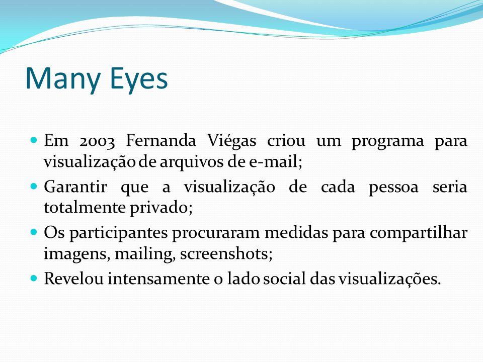 Many Eyes Em 2003 Fernanda Viégas criou um programa para visualização de arquivos de e-mail; Garantir que a visualização de cada pessoa seria totalmen