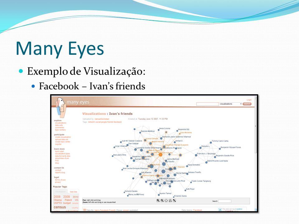 Many Eyes Exemplo de Visualização: Facebook – Ivans friends