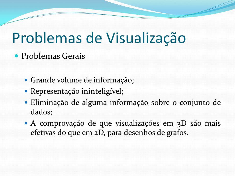 Problemas de Visualização Problemas Gerais Grande volume de informação; Representação ininteligível; Eliminação de alguma informação sobre o conjunto de dados; A comprovação de que visualizações em 3D são mais efetivas do que em 2D, para desenhos de grafos.