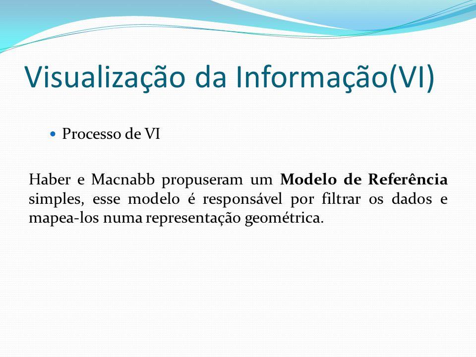 Visualização da Informação(VI) Processo de VI Haber e Macnabb propuseram um Modelo de Referência simples, esse modelo é responsável por filtrar os dados e mapea-los numa representação geométrica.