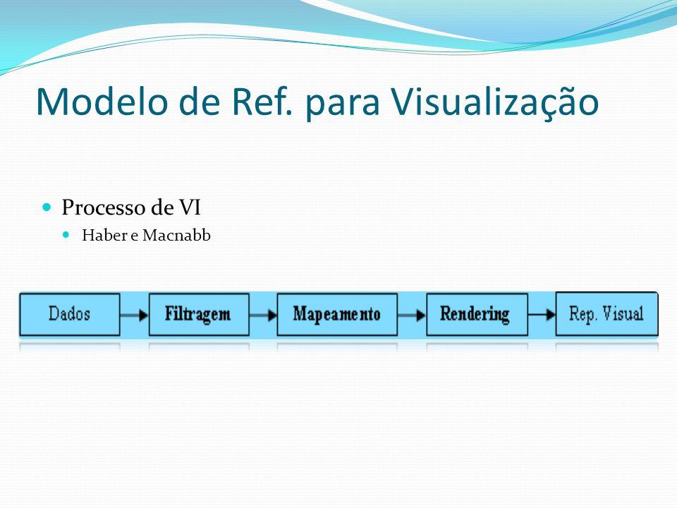 Processo de VI Existem 3 tipos de transformações visual: A investigação local As distorções O controle de pontos de vista Visualização da Informação(VI) Usa as informações das tabelas de dados, esse tipo de transformação utiliza das marcas na estrutura visual.