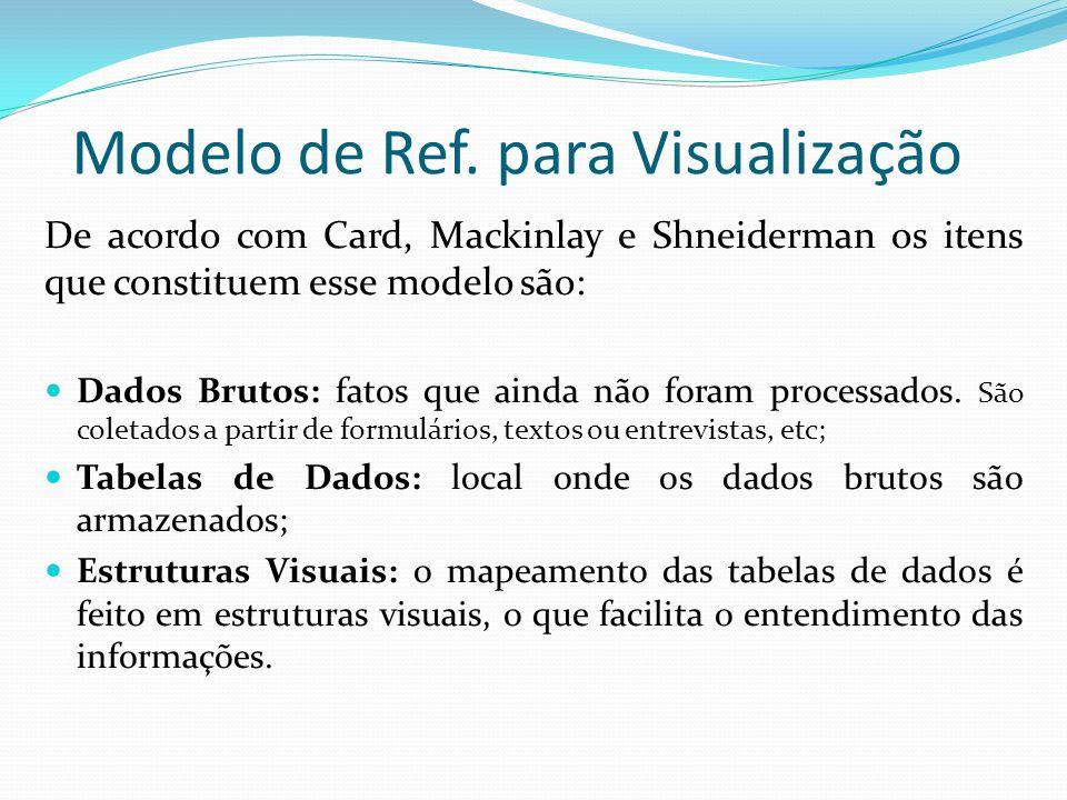 Many Eyes Em 2003 Fernanda Viégas criou um programa para visualização de arquivos de e-mail; Garantir que a visualização de cada pessoa seria totalmente privado; Os participantes procuraram medidas para compartilhar imagens, mailing, screenshots; Revelou intensamente o lado social das visualizações.