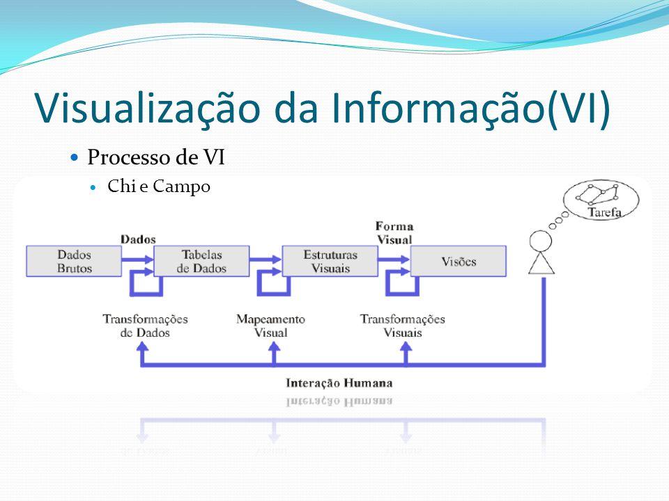 Visualização da Informação(VI) Processo de VI Chi e Campo A grande dificuldade de se fazer o mapeamento é que nem sempre os dados a serem mapeados são relevantes para a estrutura visual.