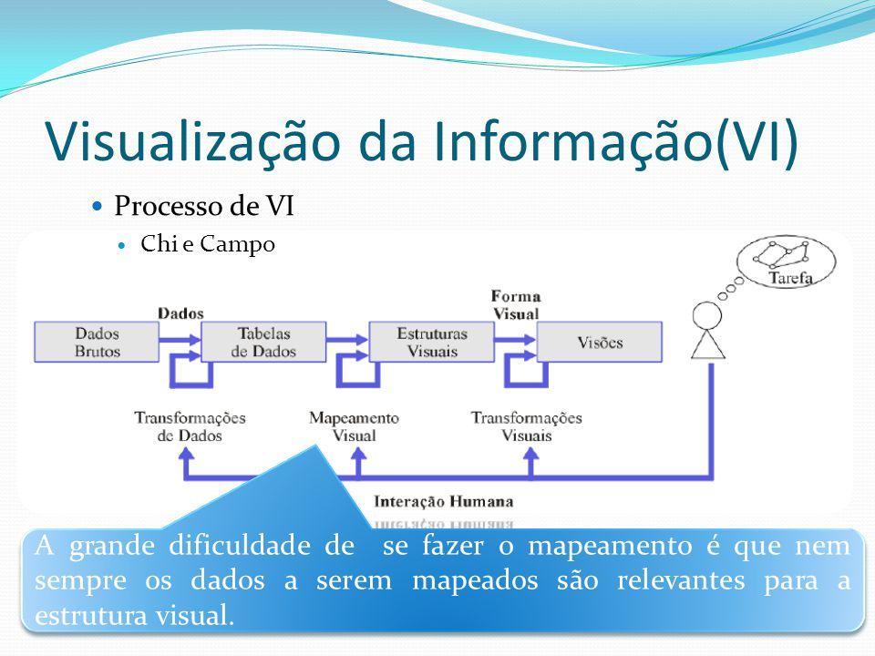 Visualização da Informação(VI) Relembrando o Processo de VI