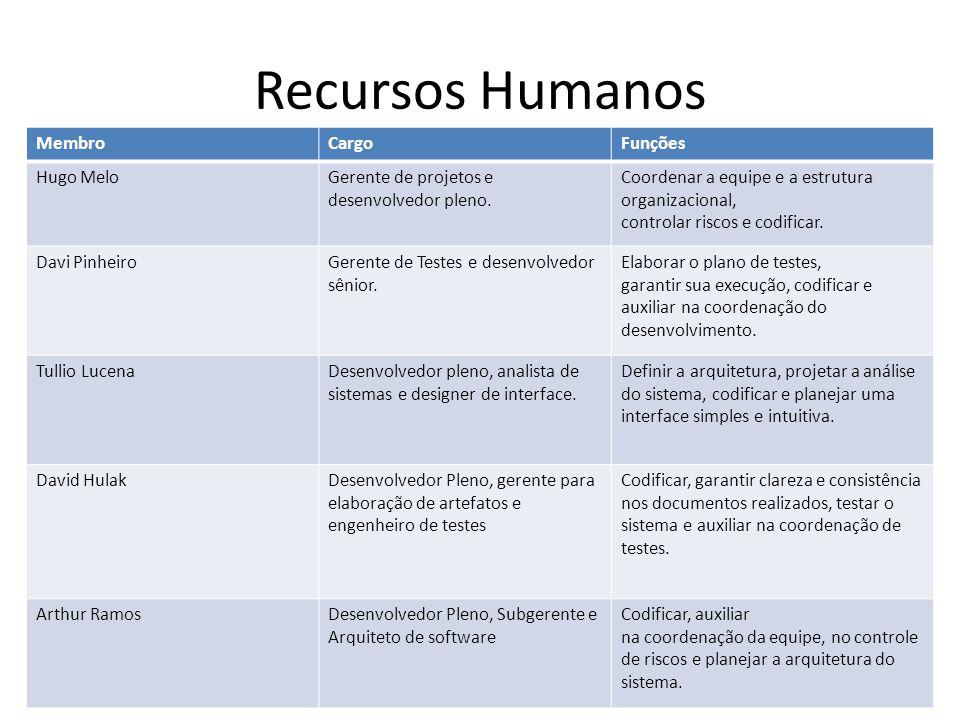 Recursos Humanos MembroCargoFunções Hugo MeloGerente de projetos e desenvolvedor pleno. Coordenar a equipe e a estrutura organizacional, controlar ris