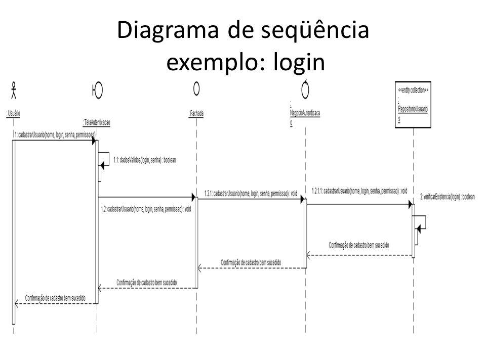 Diagrama de seqüência exemplo: login