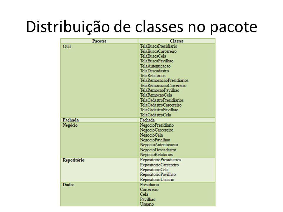 Distribuição de classes no pacote
