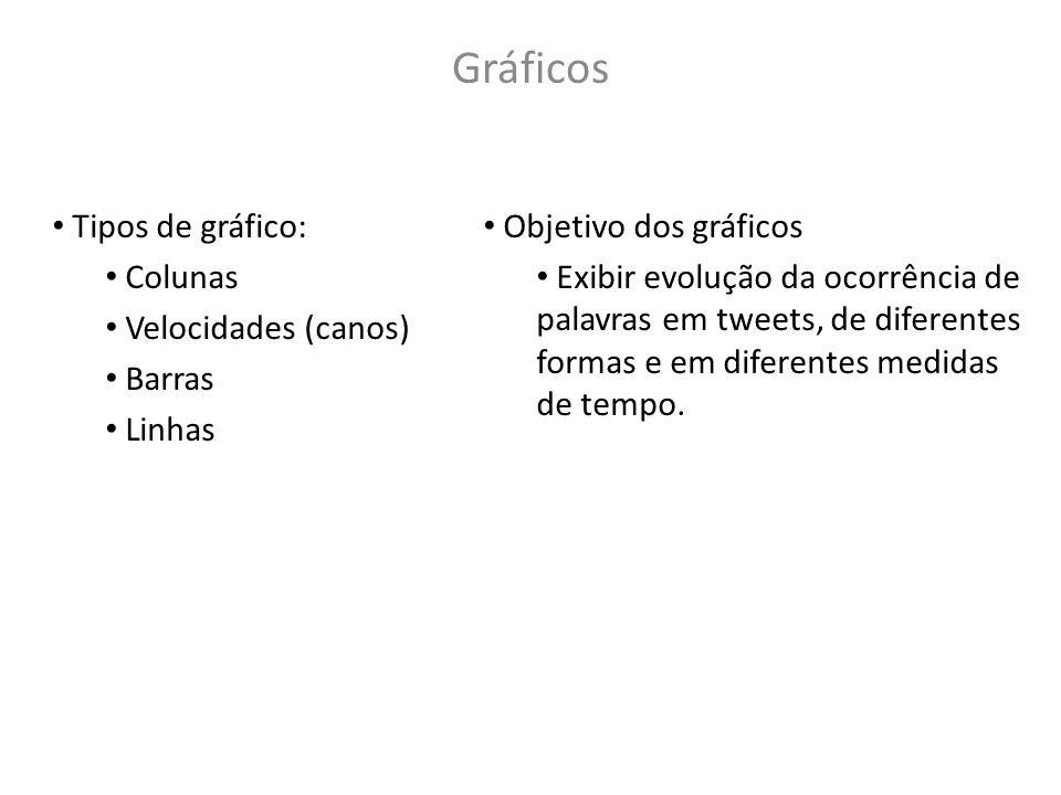 Gráficos Tipos de gráfico: Colunas Velocidades (canos) Barras Linhas Objetivo dos gráficos Exibir evolução da ocorrência de palavras em tweets, de dif