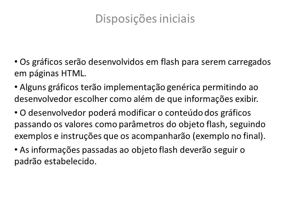 Disposições iniciais Os gráficos serão desenvolvidos em flash para serem carregados em páginas HTML. Alguns gráficos terão implementação genérica perm