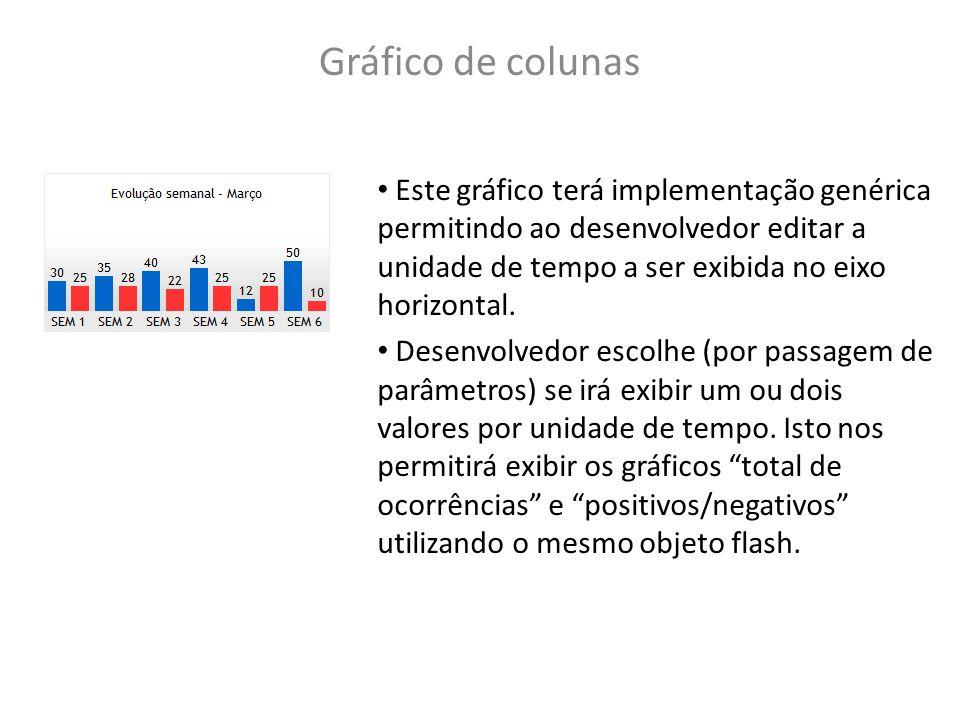 Gráfico de colunas Este gráfico terá implementação genérica permitindo ao desenvolvedor editar a unidade de tempo a ser exibida no eixo horizontal. De
