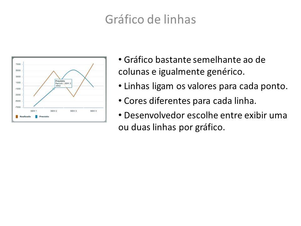 Gráfico de linhas Gráfico bastante semelhante ao de colunas e igualmente genérico. Linhas ligam os valores para cada ponto. Cores diferentes para cada