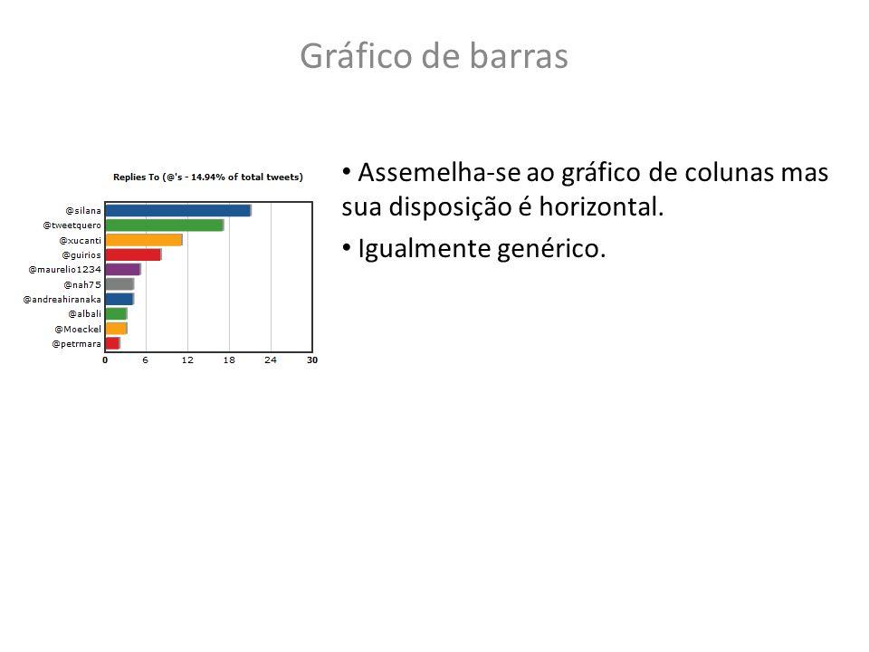 Gráfico de barras Assemelha-se ao gráfico de colunas mas sua disposição é horizontal. Igualmente genérico.