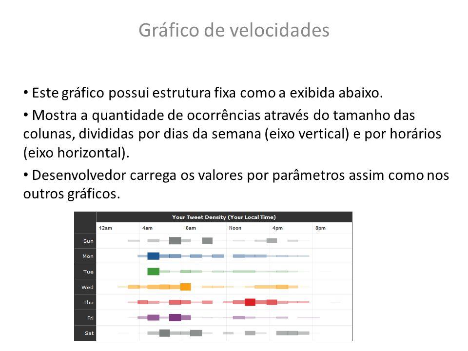 Gráfico de velocidades Este gráfico possui estrutura fixa como a exibida abaixo. Mostra a quantidade de ocorrências através do tamanho das colunas, di