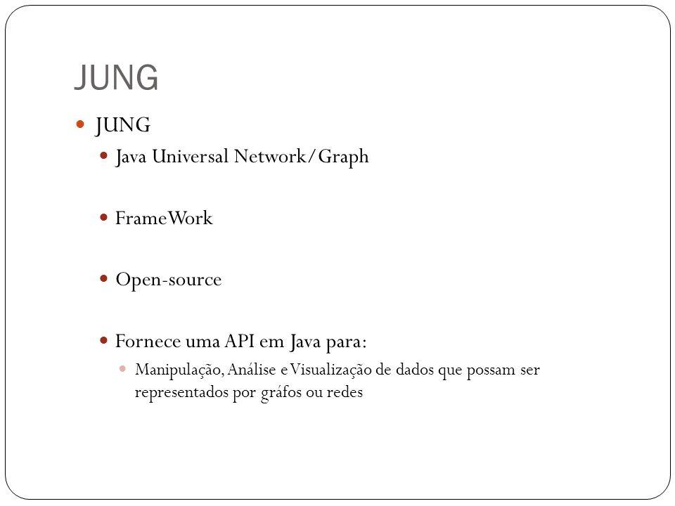 JUNG Java Universal Network/Graph FrameWork Open-source Fornece uma API em Java para: Manipulação, Análise e Visualização de dados que possam ser repr