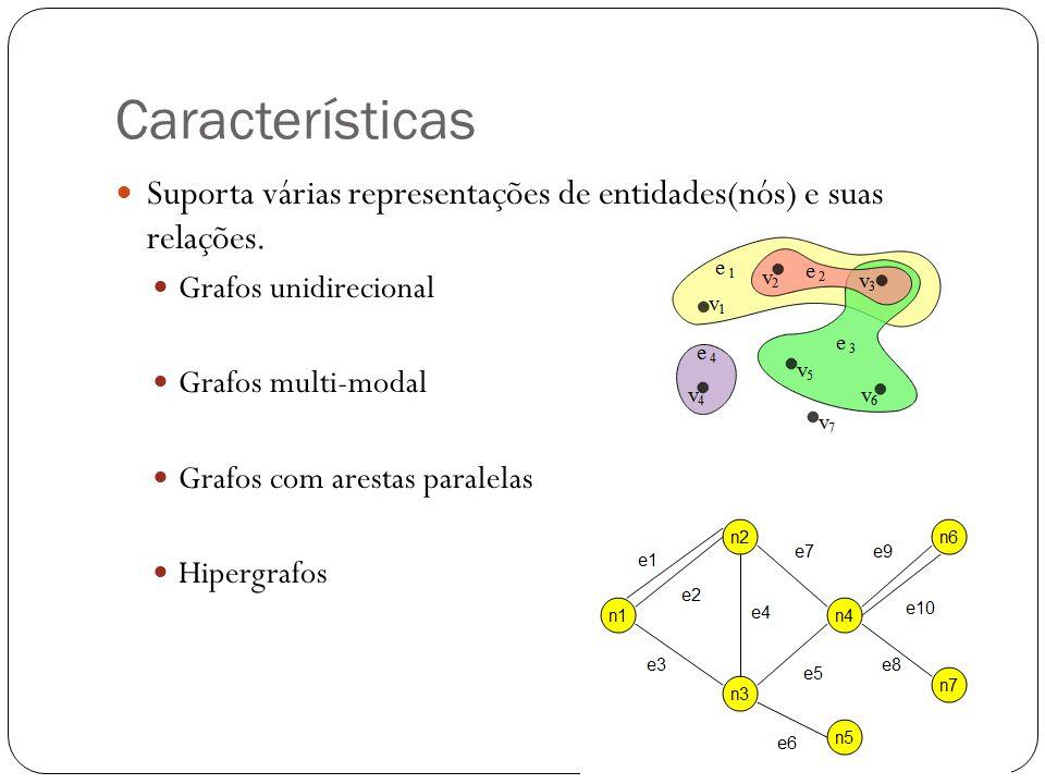 Características Suporta várias representações de entidades(nós) e suas relações. Grafos unidirecional Grafos multi-modal Grafos com arestas paralelas