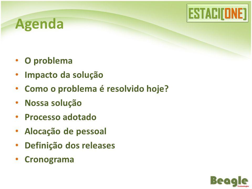 O problema Impacto da solução Como o problema é resolvido hoje.